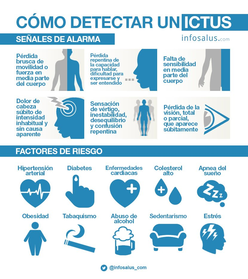 infografia sobre ictus