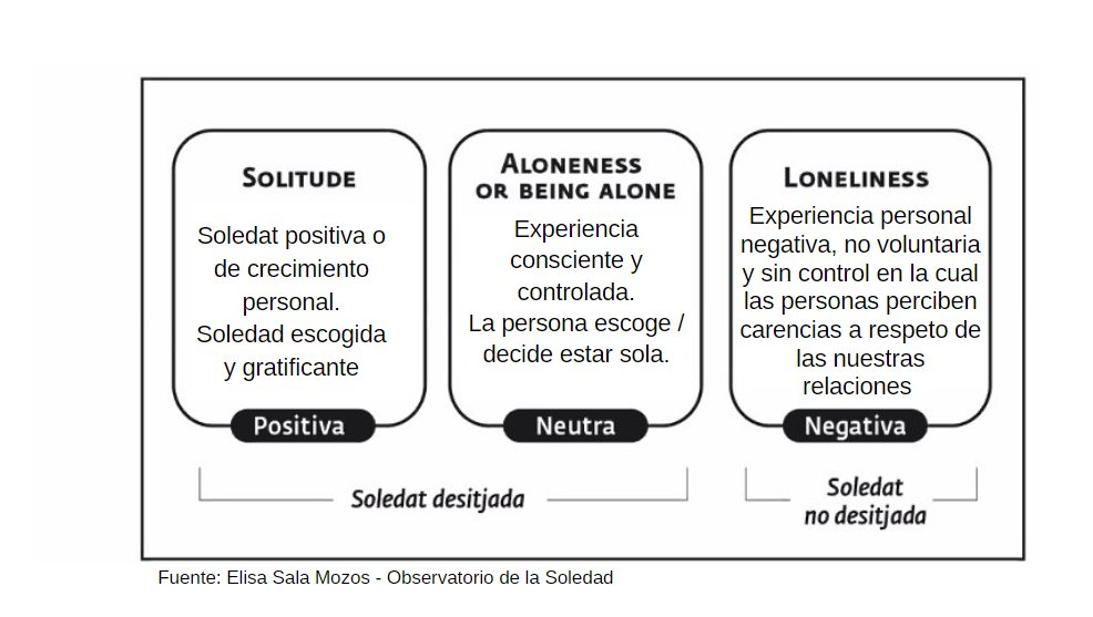 tabla soledad